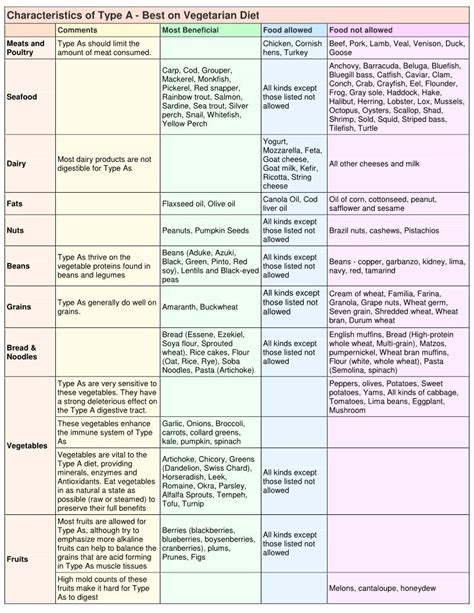 cuisine plan type traditional foods and the blood type diet by hybrid
