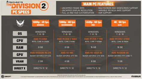The Division 2 PC specs for Minimum, Recommended, High and ...