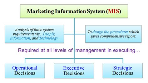 marketing system marketing information system mis definition meaning diagram