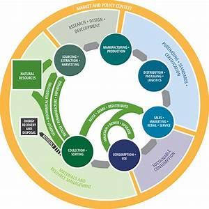Circular Economy Framework  U2013 Circular Economy Lab