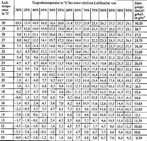 Luftfeuchtigkeit Berechnen : infobereich bauphysik f r jedermann ~ Themetempest.com Abrechnung