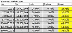 Zu Versteuerndes Einkommen Berechnen Tabelle : arbeiten und steuer in spanien einkommensteuer irpf steuerpflicht freibetrag steuersatz spanien ~ Themetempest.com Abrechnung