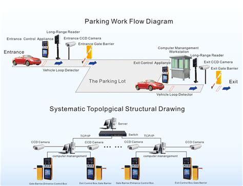 how do smart lights work intelligent tcp ip parking management system control board