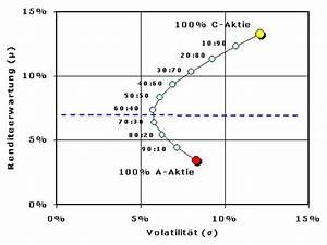 Volatilität Aktien Berechnen : portfoliotheorie minimum varianz modell ~ Themetempest.com Abrechnung