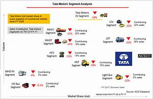 Indian Commercial Vehicle Market Report FY 2017 – Autobei ...