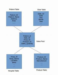 Star Schema Is A Popular Data Warehouse Dimensional Model