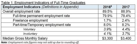 Fresh Graduates Employment by Fewer Fresh Graduates Get Within Six Months