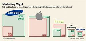 Samsung Outspends Apple In Smartphone Advertising Dollars ...