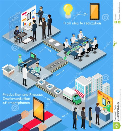 smartphone production process isometric design stock