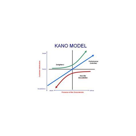 kano analysis    service industry