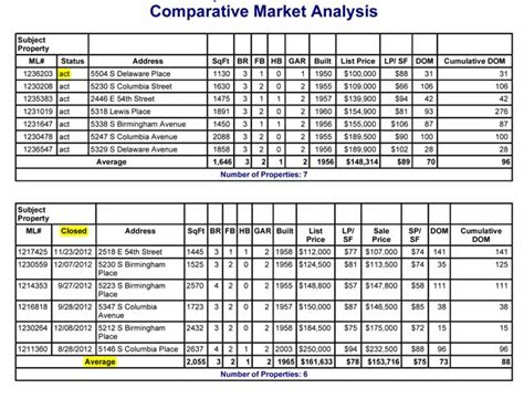 comparable chart free template cma explained comparative market analysis how it s
