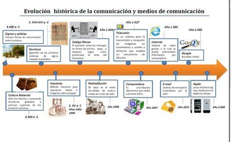 Evolucion De La Comunicacion Timeline