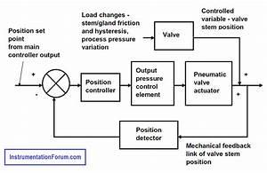 Valve Positioner Block Diagram