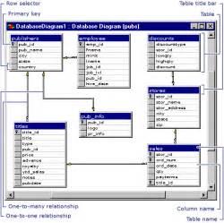 database design tool design database diagrams visual database tools