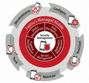 Mobile Workplace Lifecycle Management