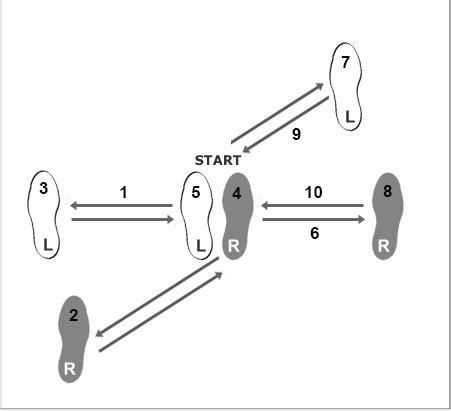 Learn Basic Cha Steps
