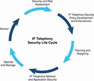 Cisco Ip Telephony Security Framework  U0026gt  Cisco Ip Telephony