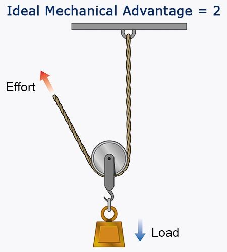 Simple Machines Pulley Systems and Their Working Mechanism