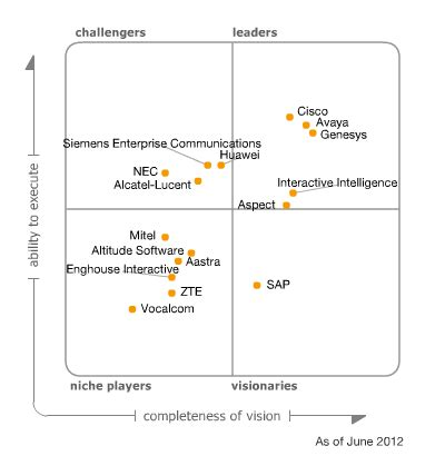 gartner 2013 magic quadrant for contact center