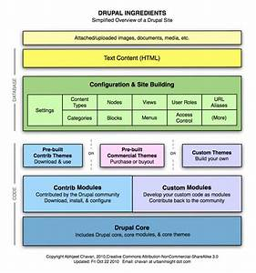 Drupal Ingredients Diagram  Let U2019s Start At The Very Beginning U2026
