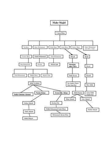 filefamily tree  mahr majidpdf wikipedia