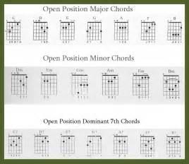 Guitar Chords Fingerings for Beginners
