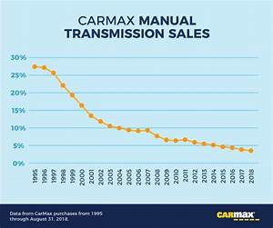 The Manual Transmission Is Dying