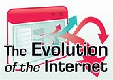 The Evolution of the Internet | PCWorld