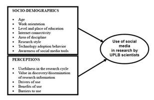 Conceptual Framework Examples Research Paper