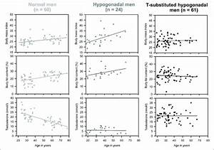Relation Of Age To Body Fat Content  Body Mass Index And Testosterone