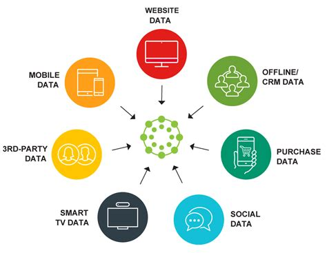 What Dmp Data Management Platform Meaning