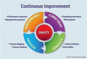 The Pdca Cycle For Setting Up The Continuous Improvement