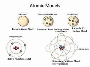 Evolution Of Atomic Theories  Timeline