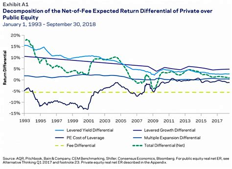 Expected Returns 5 – Private Equity and Illiqidity ...