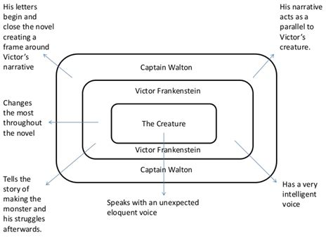 Frankenstein Narration Javascript Flowchart Mit Examples Input Output How To Make In Computer Science Contoh Java Create A Office 2013 Flowchart.js Docs Importance Of Programming For