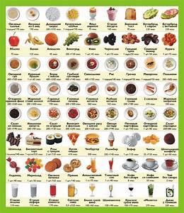 Сколько нужно съедать калорий чтобы быстро похудеть