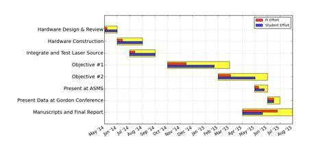 gantt charts  matplotlib  clowers group