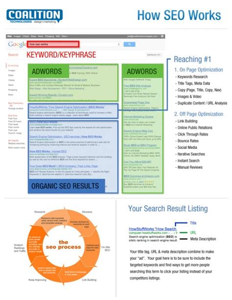 How Seo Works by How Seo Works Page 5933 Joel Gross S