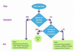Analisa Pengambilan Keputusan Dengan Control Chart 1