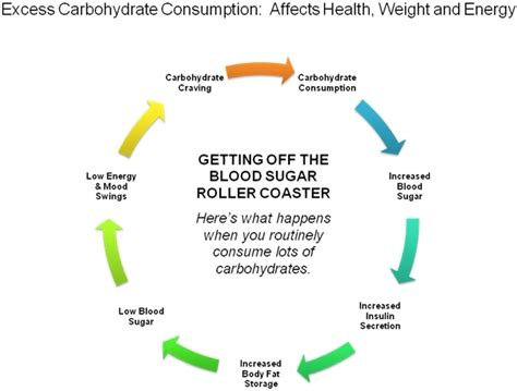 effects  eating   sugar atkins  carb diet