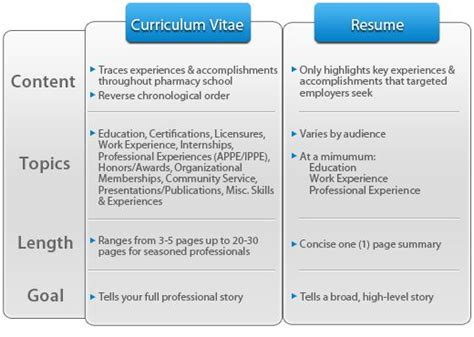 i will resume to work on monday curriculum vitae vs resume monday resume curriculum and social work