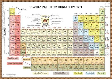 Tavola Periodica Degli Elementi Con Configurazione Elettronica by Scuolabook Ebook Per La Scuola Franco Mannarino