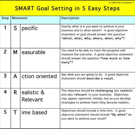 Smart  Smart Goal Setting