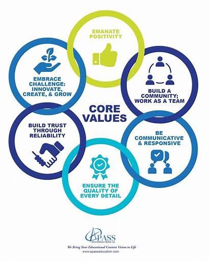 Values Core Infographic Pass Unique Education Educational