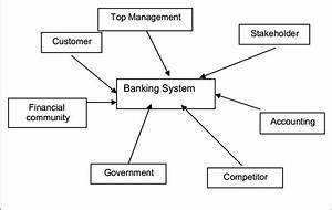 Bank System Model