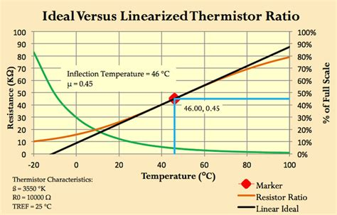 Linearize Thermistors With New Formula Edn