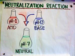 What Are The Reactants Of A Neutralization Reaction