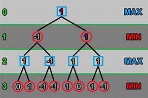 Gewinnchance Berechnen : computer ki f r tic tac toe m hle schach 4 gewinnt mit dem minimax algorithmus alpha ~ Themetempest.com Abrechnung