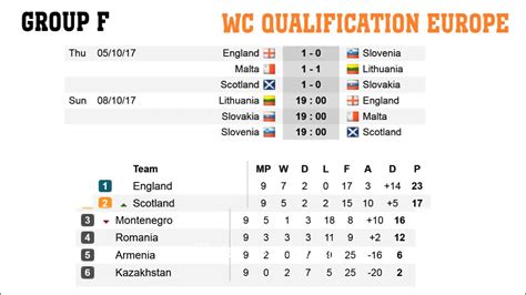 Free football predictions and tips for euro qualifiers. Fifa world cup qualifiers 2018. Europe, C. E. F. Fixtures ...