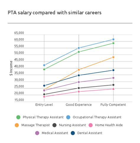 Pta Assistant Salary physical therapy assistant salary pta salary by state 2017